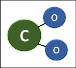 Carbon dioxide (CO2) is an essential chemical in the atmosphere.